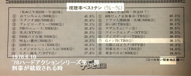 Gメン75 視聴率